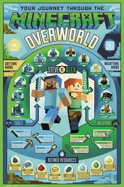 Plakát Minecraft - Overworld Biome (PC)